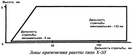 Sơ đồ vùng phóng đạn của tên lửa Kh-35