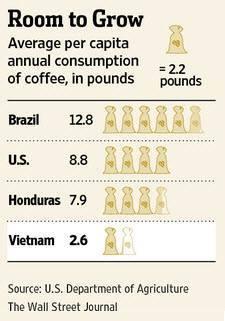 Liệu Starbucks có thể mang văn hóa đến Việt Nam? (1)