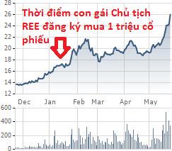 REE tăng trần, tiểu thư 9X Việt 'kiếm' 5,37 tỷ đồng