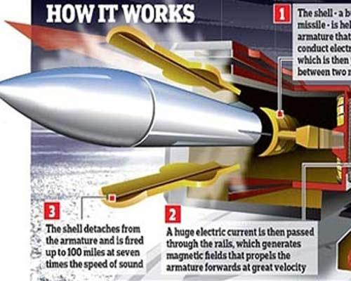 Sơ đồ mô phỏng hoạt động của siêu súng điện từ.