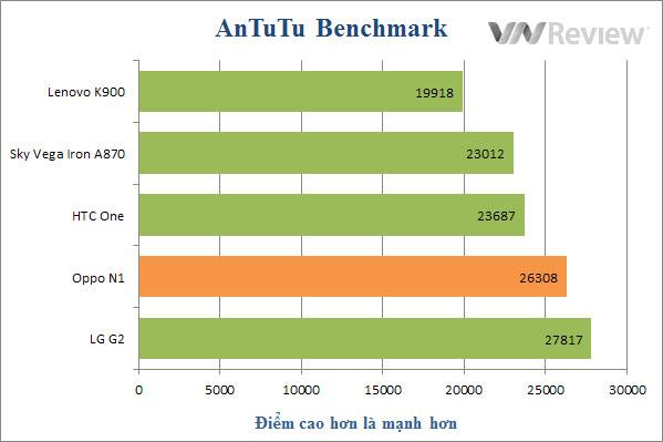 Đánh giá điện thoại Oppo N1