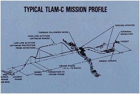 Với tốc độ dưới âm, Tomahawk mới có thể thay đổi quỹ đạo phù hợp với địa hình