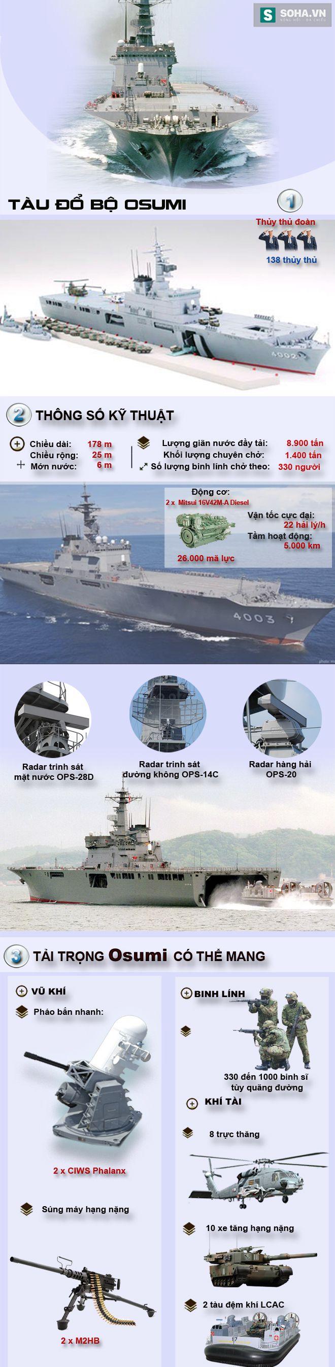 Tàu đổ bộ Nhật có thể bán cho các quốc gia ĐNÁ mạnh đến mức nào? - Ảnh 1.