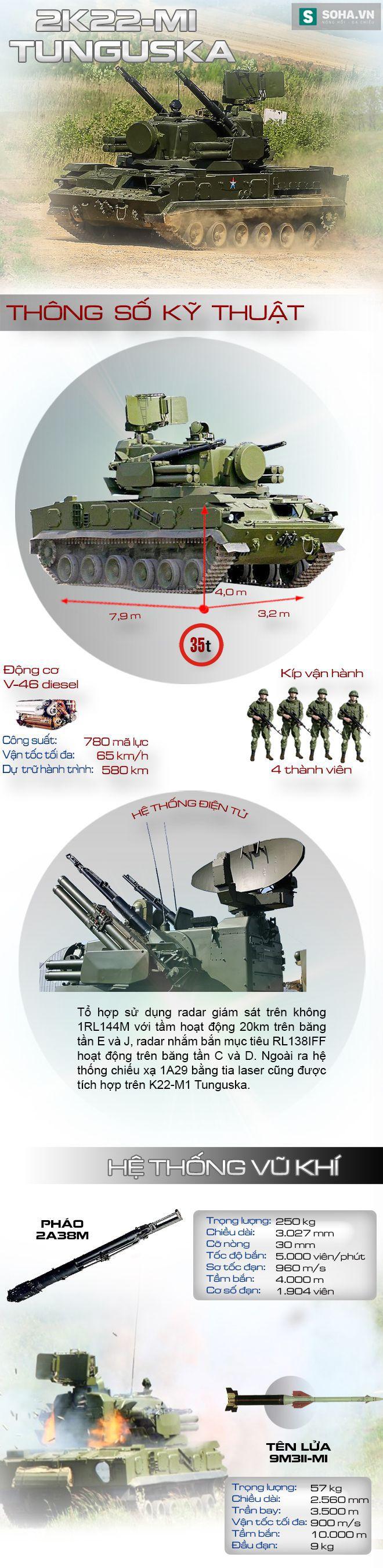 Hệ thống tên lửa - pháo phòng không tự hành tốt nhất đang có mặt tại Đông Nam Á - Ảnh 1.