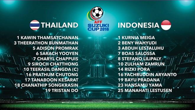 Đè bẹp Indonesia, Thái Lan lại độc bá ở khu vực ĐNÁ - Ảnh 7.