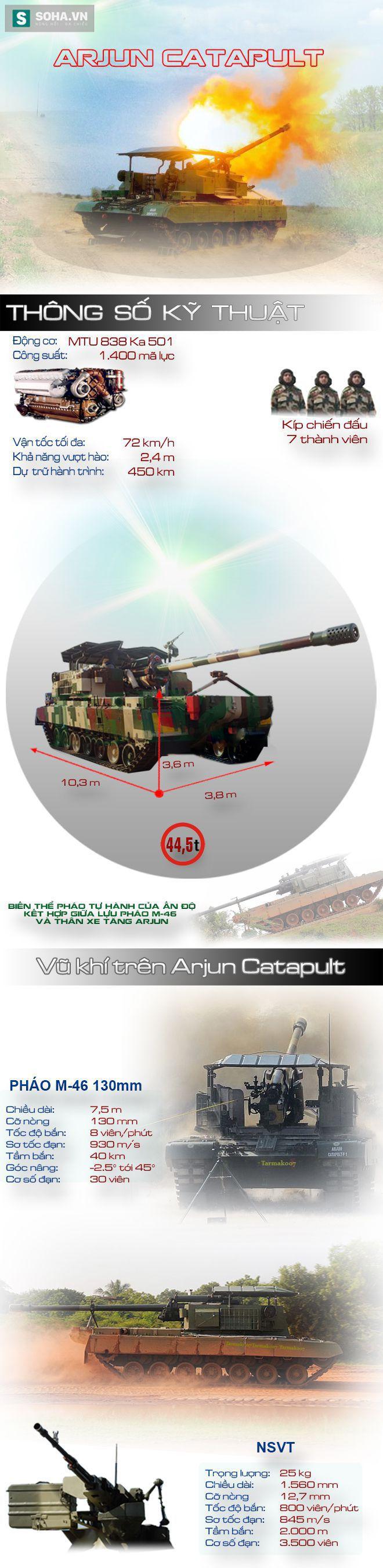 Arjun Catapult - Hệ thống pháo tự hành kết hợp siêu độc đáo của Ấn Độ - Ảnh 1.