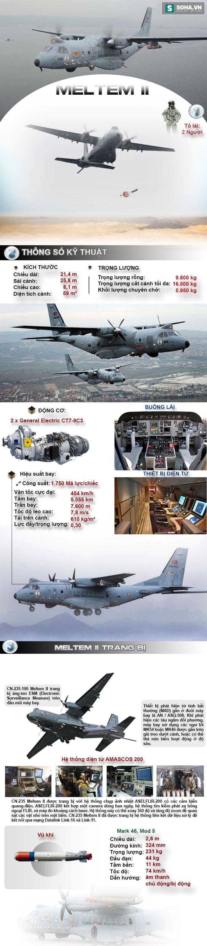 Phương án hoán cải vận tải cơ thành máy bay tuần tra chống ngầm có thể áp dụng trên C-295M - Ảnh 1.