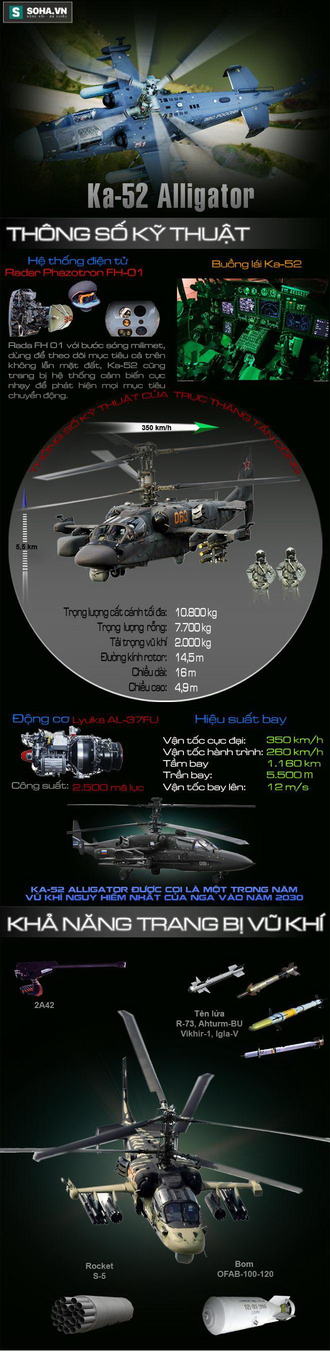 Sức mạnh trực thăng tấn công thuộc Top 5 vũ khí nguy hiểm nhất của Nga vào năm 2030 - Ảnh 1.