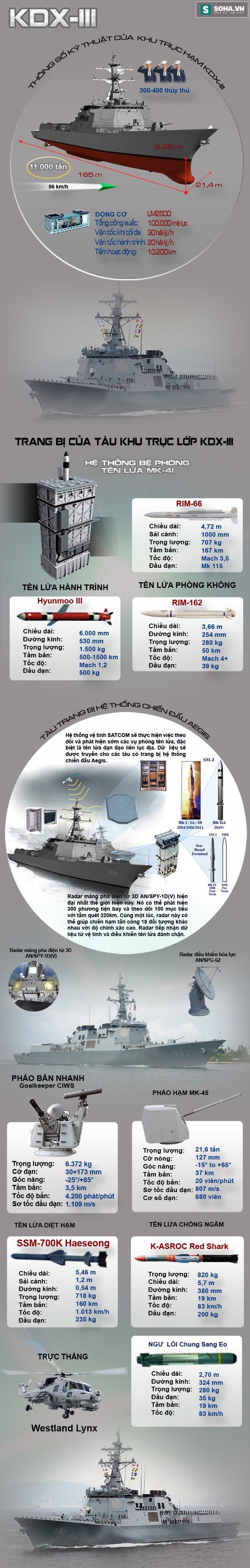 Khu trục hạm Aegis lớn nhất thế giới của Hải quân Hàn Quốc - Ảnh 1.