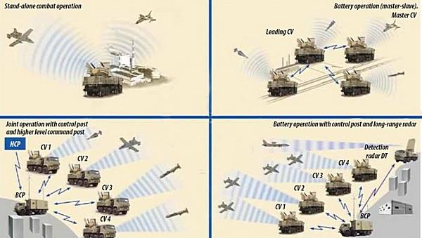 Thêm cánh, mãnh thú Pantsir-S1 cận vệ mới của tên lửa phòng không S-300 càng hoàn hảo! - Ảnh 3.