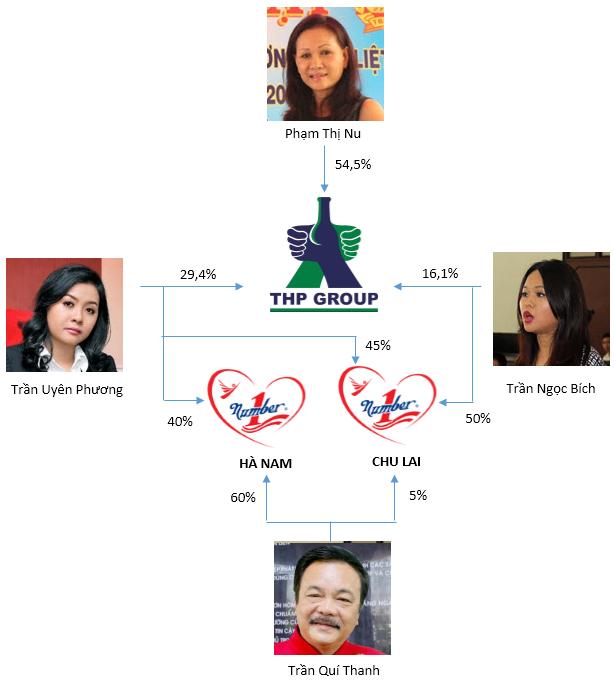 Đây là lý do cho việc gia đình ông Trần Quí Thanh có vài nghìn tỷ gửi ngân hàng chỉ là chuyện nhỏ - Ảnh 1.