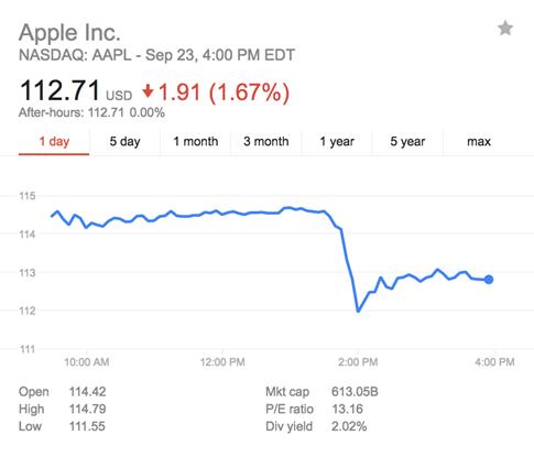 Cổ phiếu Apple lao dốc sau sự sụt giảm doanh số iPhone 7 - Ảnh 1.