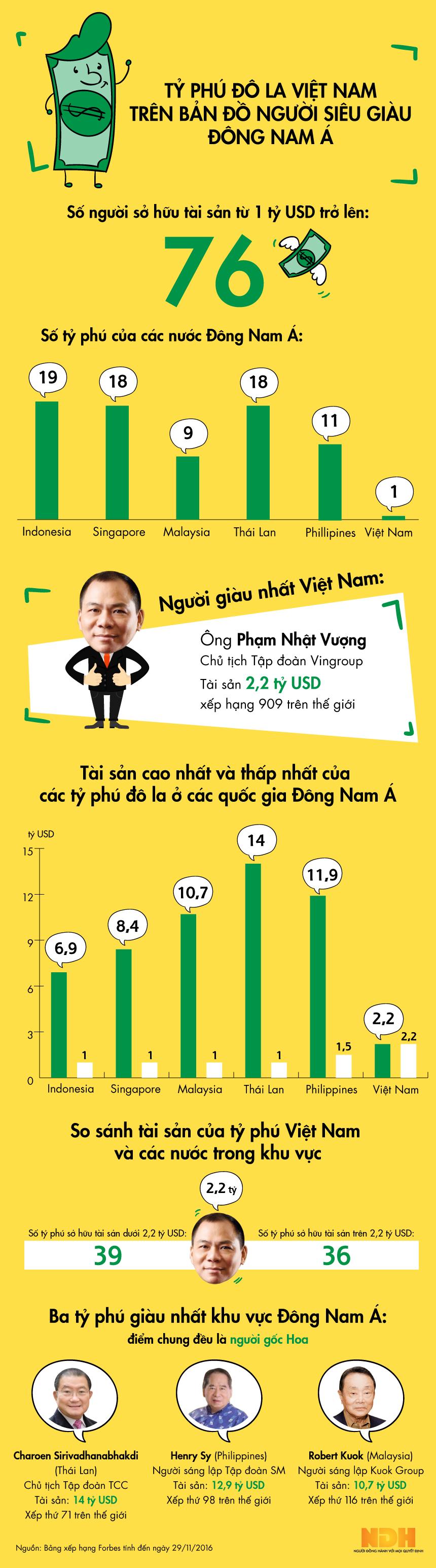 [Infographic] Tỷ phú đô la Việt Nam trên bản đồ người siêu giàu Đông Nam Á - Ảnh 1.