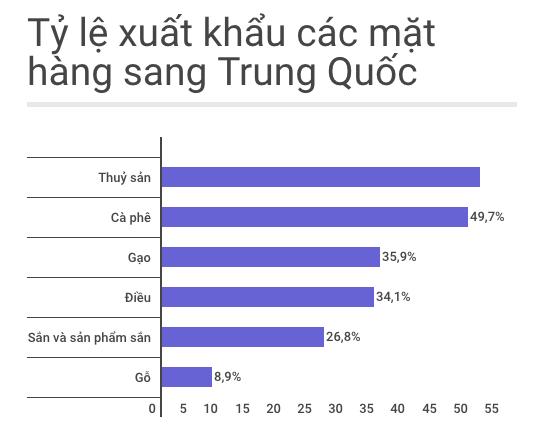 Những mặt hàng Việt lao đao vì thương lái Trung Quốc - Ảnh 1.