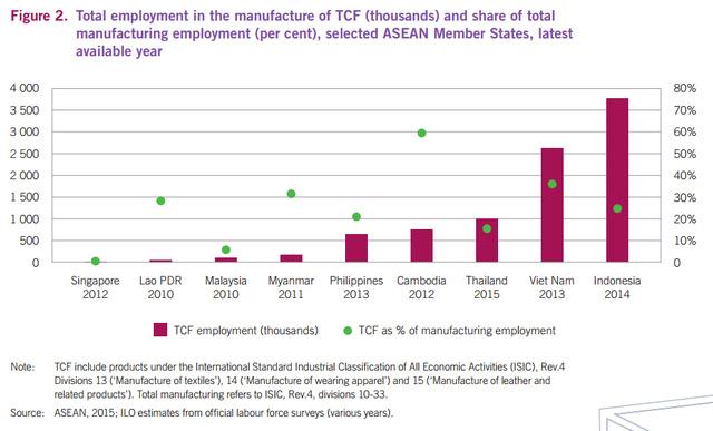 Tới 86% lao động ngành dệt may Việt Nam đứng trước nguy cơ mất việc vì robot và đó mới là sự khởi đầu - Ảnh 2.