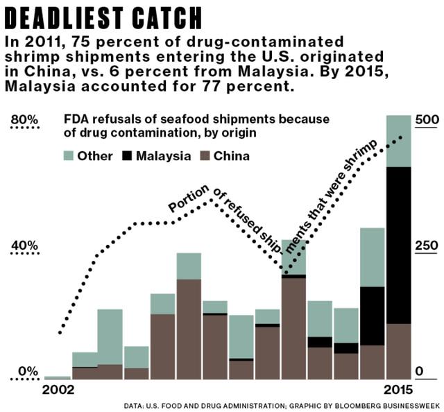 """Bloomberg: Người Trung Quốc đang đưa cả thế giới """"từ bàn ăn ra nghĩa địa"""" như thế nào? - Ảnh 5."""