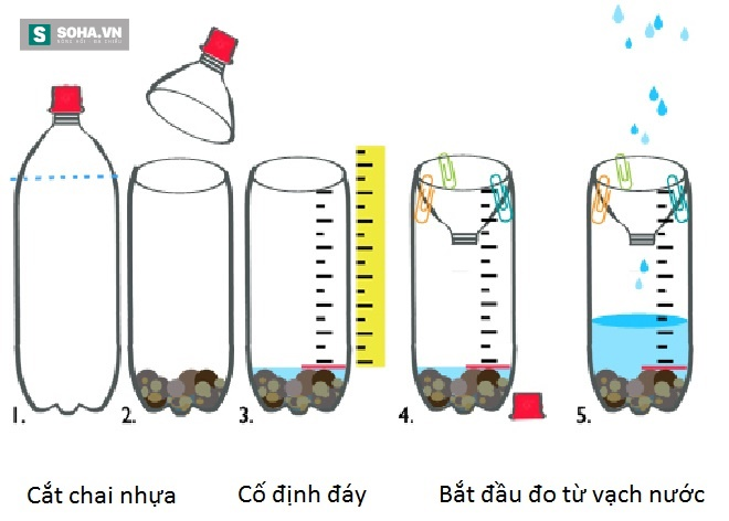 Vì sao khi xem dự báo thời tiết, ta luôn thấy họ đo lượng nước mưa bằng mm? - Ảnh 5.