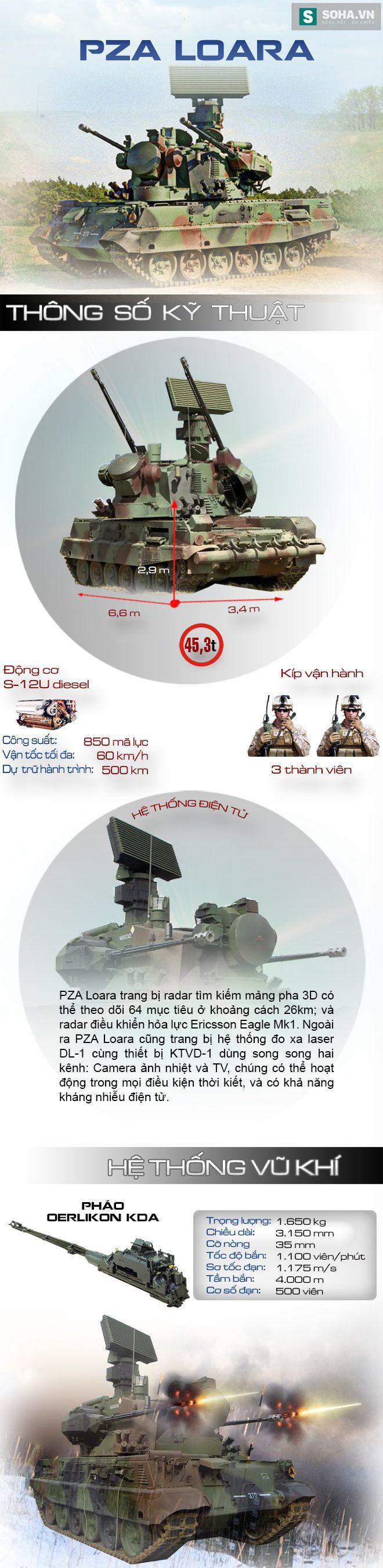Hệ thống pháo phòng không tự hành được dự báo sẽ sớm thay thế ZSU-23-4 - Ảnh 1.