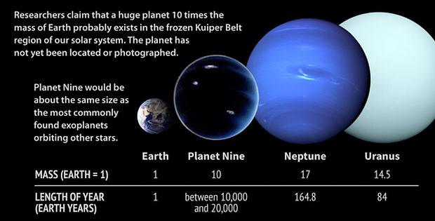 Hành tinh thứ 9: Gã du mục bí ẩn của Hệ Mặt Trời - Ảnh 2.