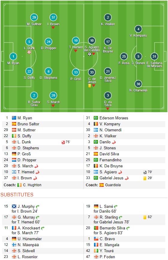 Man xanh thắng cách biệt, Pep Guardiola vẫn tối sầm mặt - Ảnh 10.