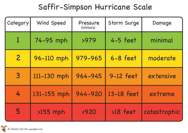 Việt Nam chuẩn bị hứng bão giật cấp 17, có giống siêu bão cấp 4 Irma không? - ảnh 2