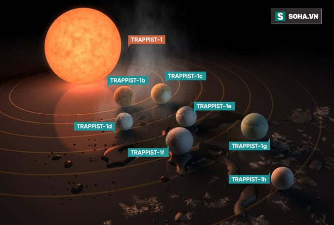 Hệ Mặt Trời 2.0: Phát hiện mới nhất của NASA củng cố niềm tin có sự sống hiện diện - Ảnh 1.