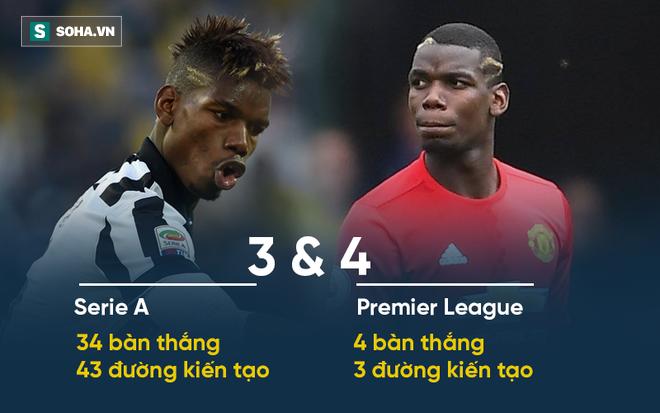 Pogba có nên hối hận vì đã bỏ Juve để trở lại Man United? - Ảnh 1
