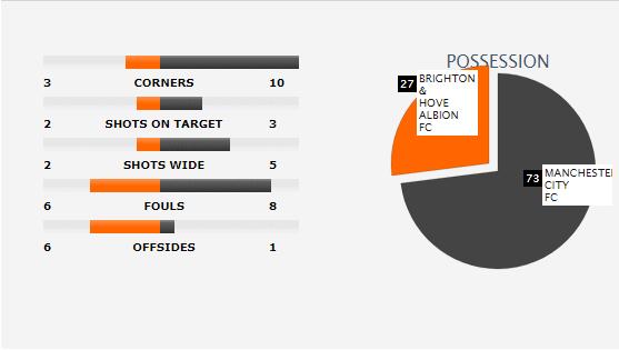 Man xanh thắng cách biệt, Pep Guardiola vẫn tối sầm mặt - Ảnh 11.