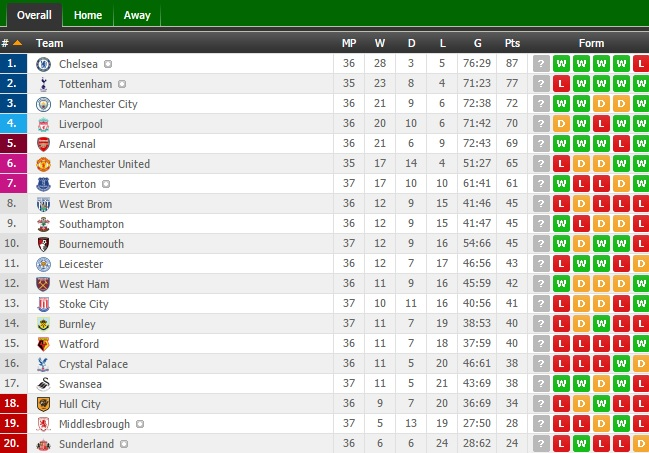 """Vượt qua """"bàn thắng bẩn"""", Arsenal tạo nên màn cao trào cho cuộc đua top 4 - Ảnh 2"""