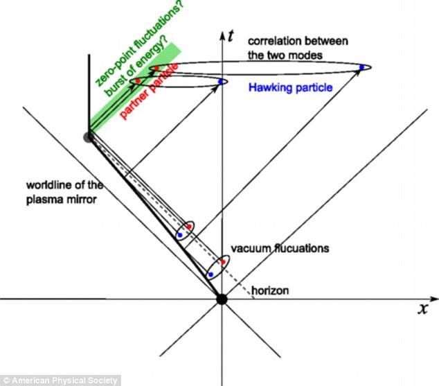 Stephen Hawking: Quái vật vũ trụ hố đen thực chất là 1 hố xám - Ảnh 2.