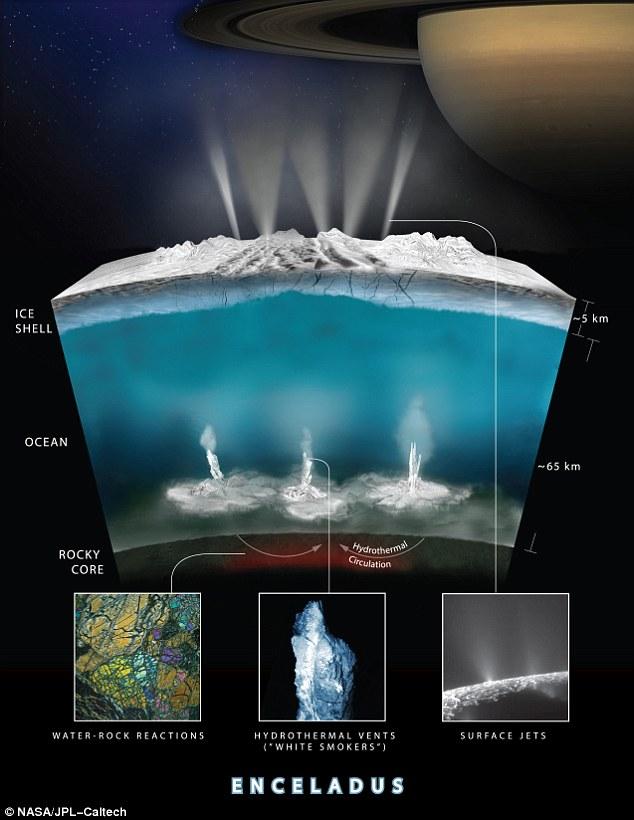 NASA công bố phát hiện vĩ đại: Sự sống ngoài hành tinh tồn tại ngay trong Hệ Mặt trời - Ảnh 4.