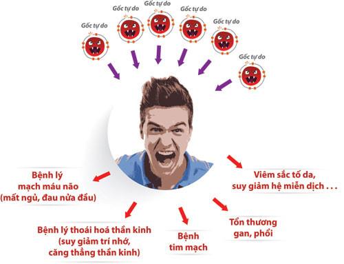 Gan là nhà máy xử lý độc tố của cơ thể: Thực hiện 5 bí quyết để cả đời gan không bị bệnh - Ảnh 2.