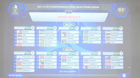 Kết quả bốc thăm U16, U19 châu Á: Việt Nam may đến không tưởng! - Ảnh 1.