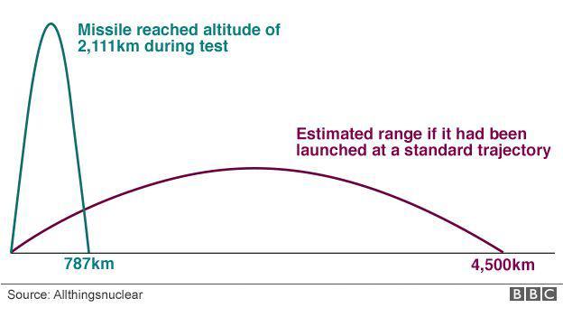 Điểm yếu chí tử khiến tên lửa Triều Tiên có thể bị bắn rơi dễ dàng ngay khi rời bệ phóng - Ảnh 1.