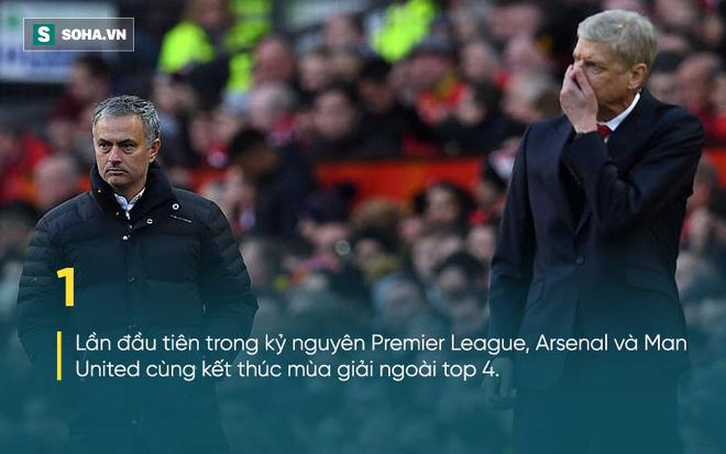 """Ghét nhau cùng cực, nhưng Mourinho vừa cùng Wenger tạo nên """"kỷ lục"""" vô tiền khoáng hậu - Ảnh 1"""