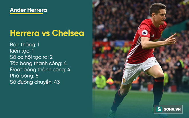Thống kê thảm hại bóc trần sự bất lực của Chelsea trước Mourinho - Ảnh 9.