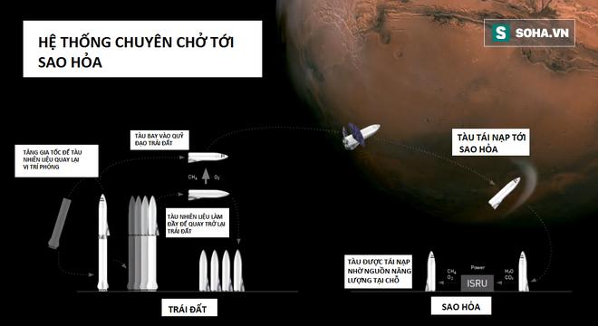 Bài diễn thuyết điên rồ của Elon Musk: 100.000 đô là có nhà ở sao Hỏa, 7 năm nữa thôi! - Ảnh 14.