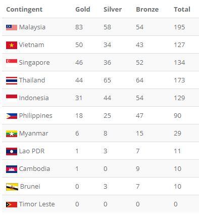 Tổng kết SEA Games 29 ngày 26/8: Tuyển bóng bàn Việt Nam lật đổ Singapore, giành HCV quý giá - Ảnh 1.