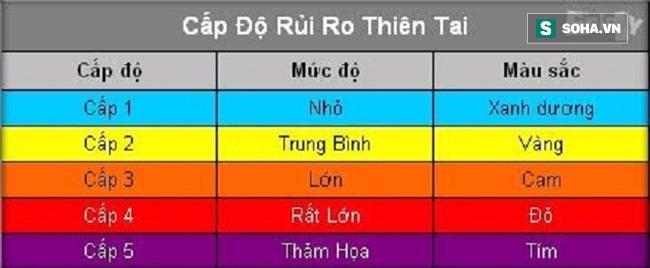 Bão số 10 yếu bằng nửa siêu bão Haiyan, vì sao Việt Nam vẫn báo động đỏ? - ảnh 1