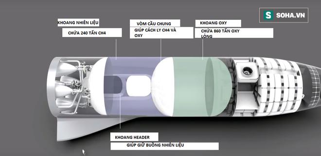 Bài diễn thuyết điên rồ của Elon Musk: 100.000 đô là có nhà ở sao Hỏa, 7 năm nữa thôi! - Ảnh 8.