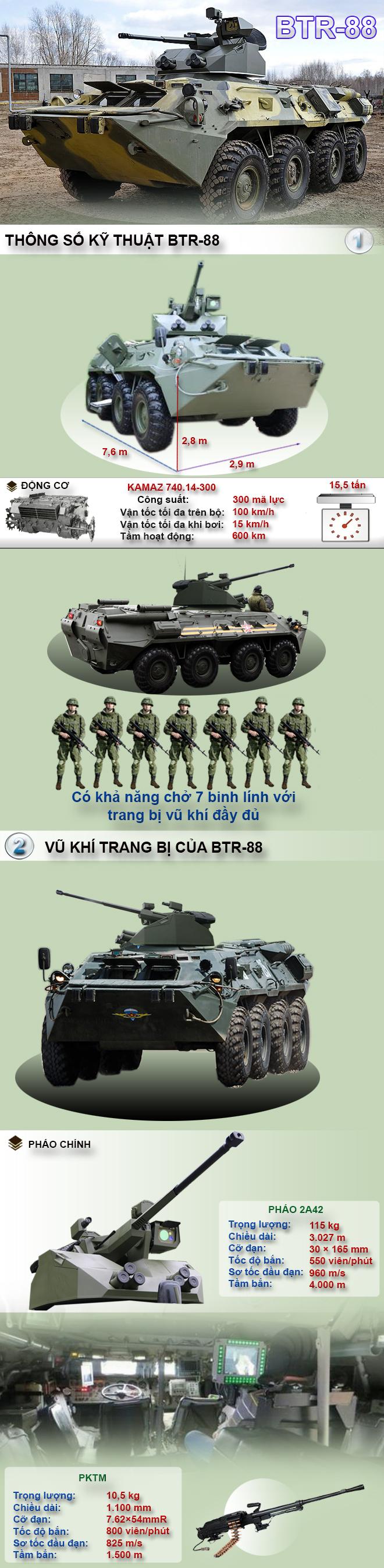 BTR-88 - Bản nâng cấp theo phong cách Armata của dòng xe thiết giáp chở quân huyền thoại - Ảnh 1.