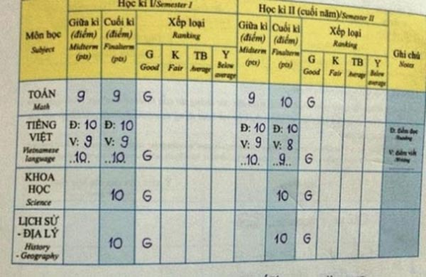 Kết quả học tập của Phương Mỹ Chi sau thời gian dài bận rộn kiếm tiền - Ảnh 6.