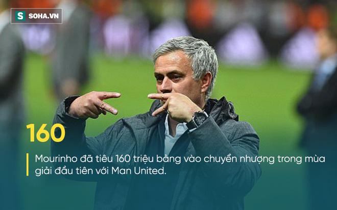 Mourinho miệng nói chán bóng đá, tay quăng kế hoạch 300 triệu lên bàn Man United - Ảnh 2.