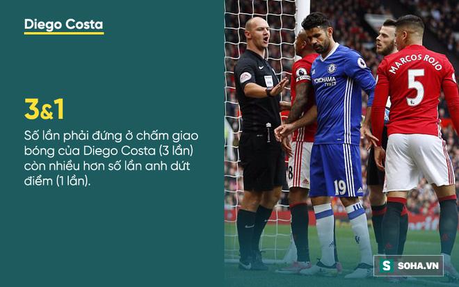 Thống kê thảm hại bóc trần sự bất lực của Chelsea trước Mourinho - Ảnh 1.