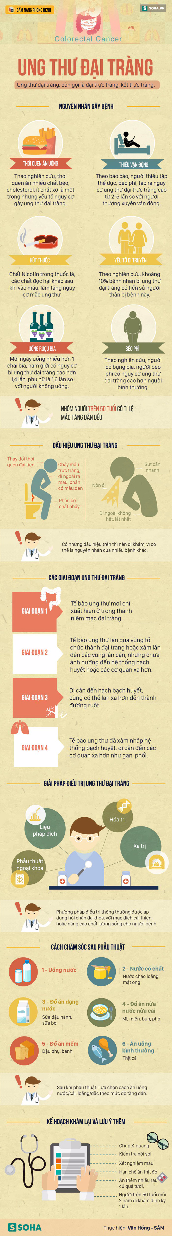 [Cẩm nang] 6 nguyên nhân gây ung thư đại tràng nhiều người Việt mắc mà không biết - Ảnh 1.