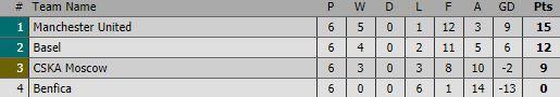 Xuất chiêu cách nhau đúng 65 giây, Lukaku và Rashford lấy tấm vé đi tiếp cho Man United - Ảnh 3.