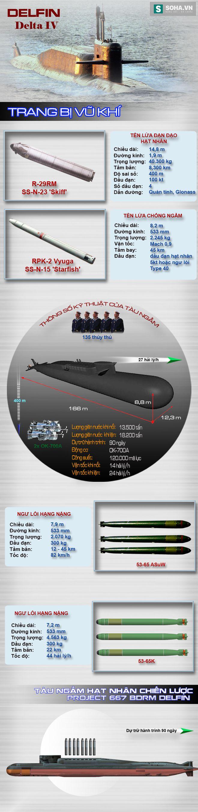 Năng lực răn đe hạt nhân đáng sợ của Át chủ bài Hạm đội Biển Bắc - Ảnh 1.