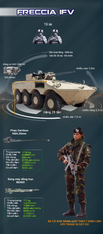 Khám phá sức mạnh xe chiến đấu bộ binh hàng đầu thế giới của Italy - Ảnh 1.