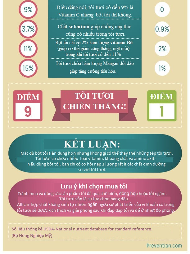 Bộ Nông nghiệp Mỹ nói về thần dược sẵn trong bếp người Việt: Tỏi tươi chiến thắng! - Ảnh 2.