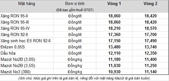 15h chiều nay, chính thức tăng giá xăng dầu - Ảnh 1.